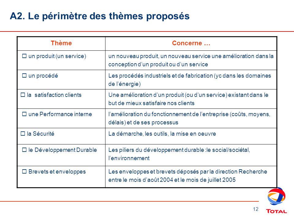A2. Le périmètre des thèmes proposés