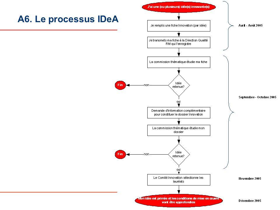 A6. Le processus IDeA