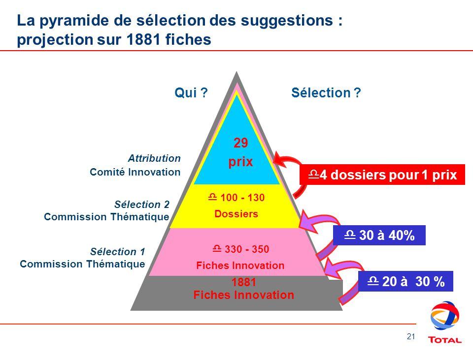 La pyramide de sélection des suggestions : projection sur 1881 fiches