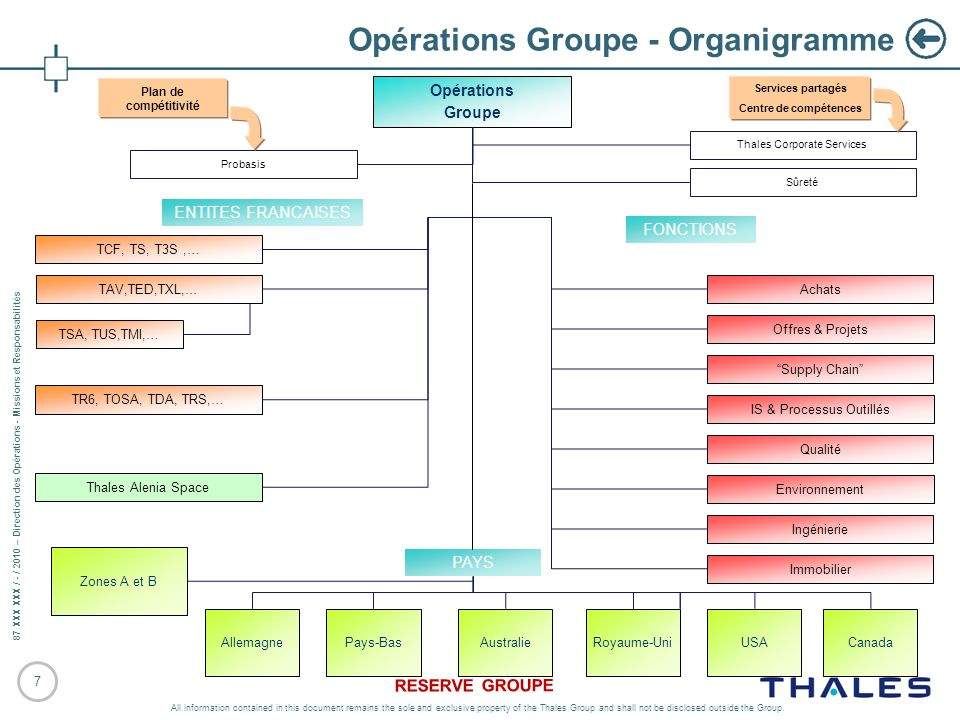 Opérations Groupe - Organigramme
