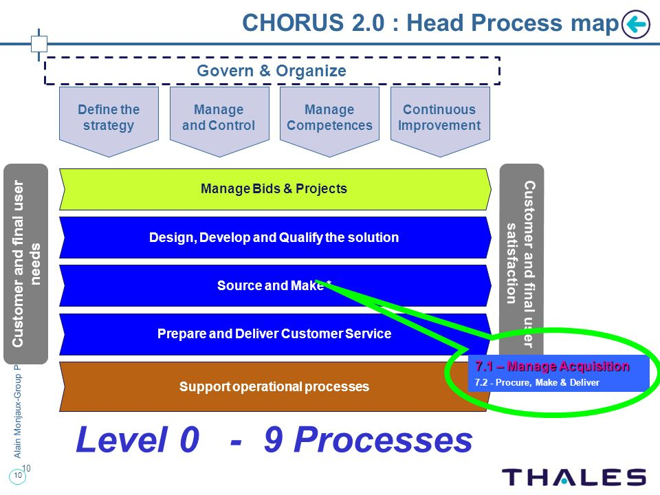 CHORUS 2.0 : Head Process map