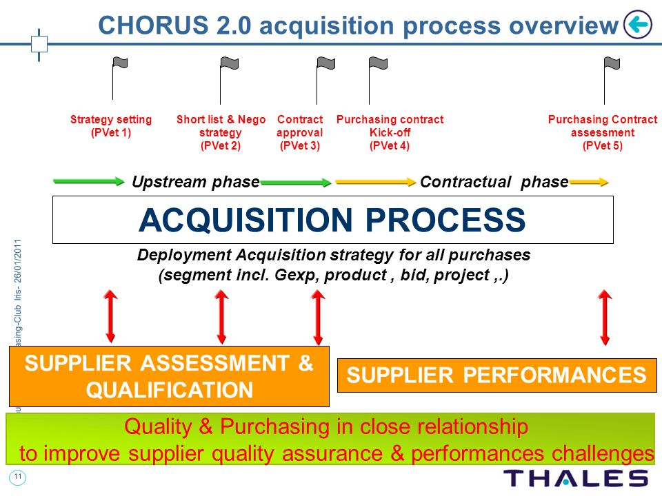CHORUS 2.0 acquisition process overview