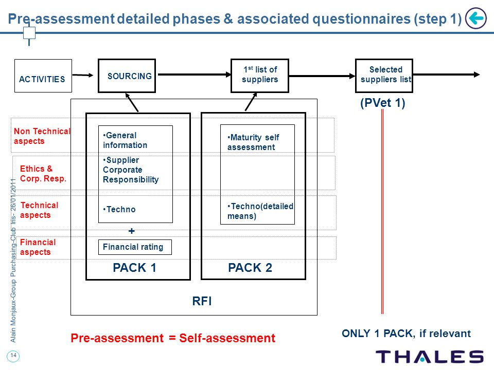 Pre-assessment detailed phases & associated questionnaires (step 1)