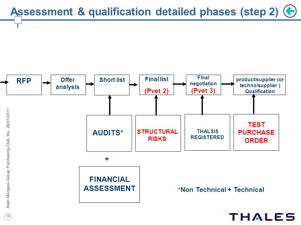 Assessment & qualification detailed phases (step 2)