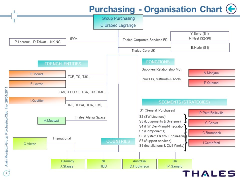 Purchasing - Organisation Chart