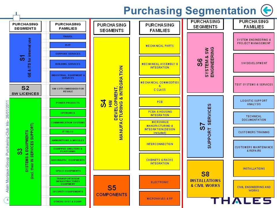 Purchasing Segmentation
