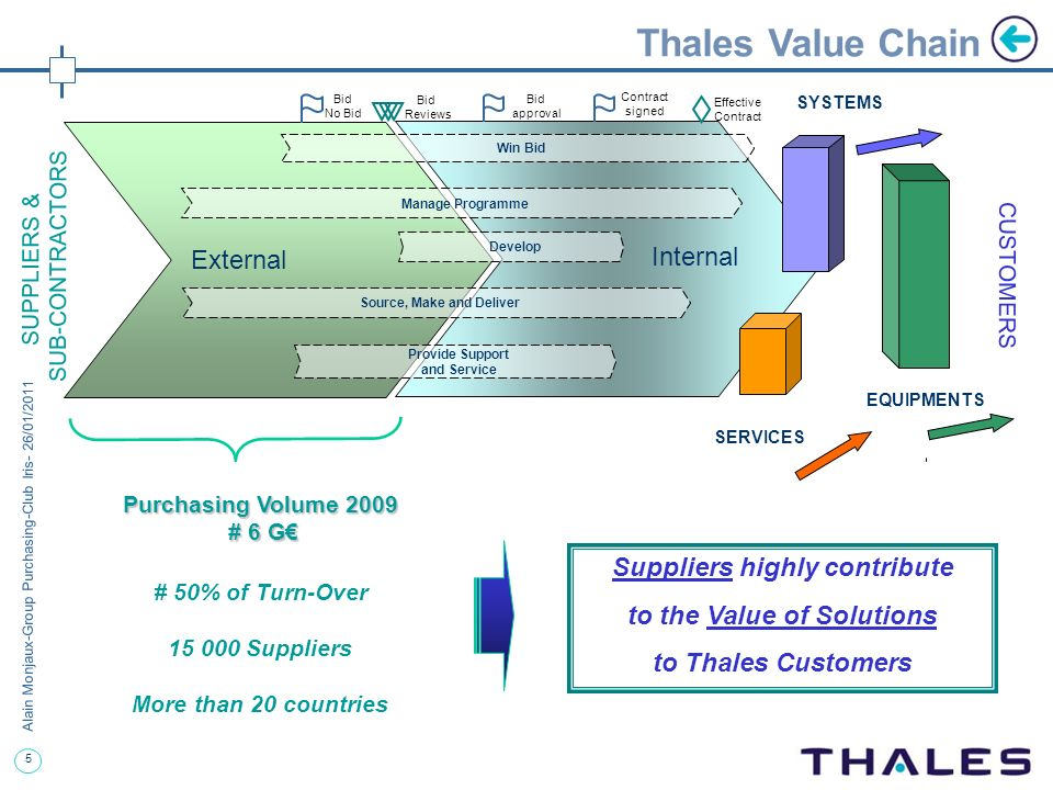 Thales Value Chain Internal External Suppliers highly contribute