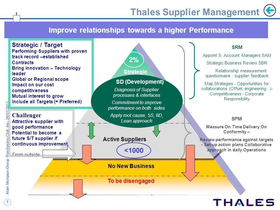 Thales Supplier Management