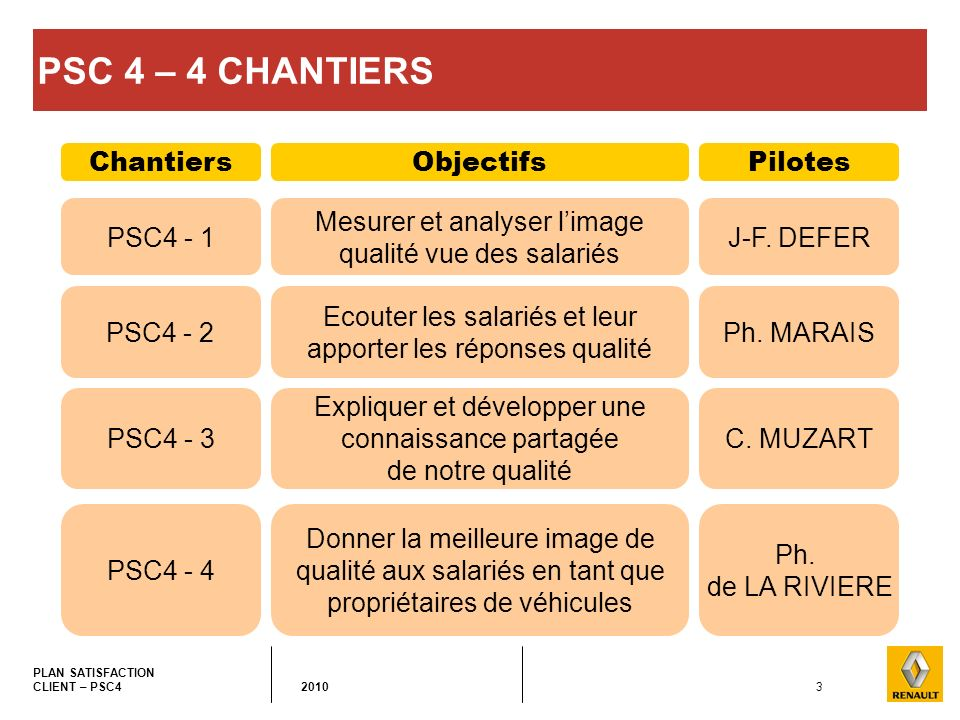 PSC 4 – 4 CHANTIERS Chantiers Objectifs Pilotes PSC4 - 1