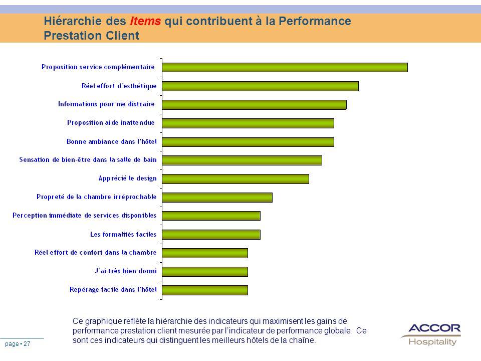 Hiérarchie des Items qui contribuent à la Performance Prestation Client