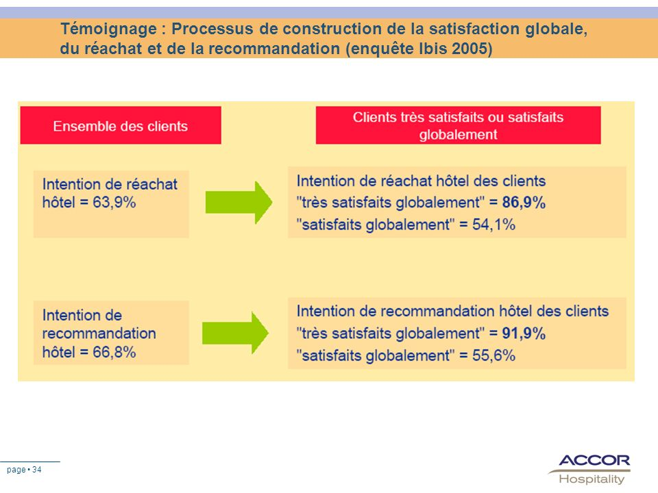 Témoignage : Processus de construction de la satisfaction globale, du réachat et de la recommandation (enquête Ibis 2005)