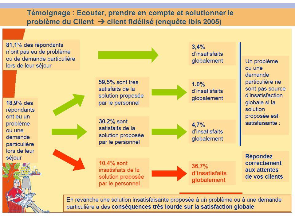 Témoignage : Ecouter, prendre en compte et solutionner le problème du Client  client fidélisé (enquête Ibis 2005)