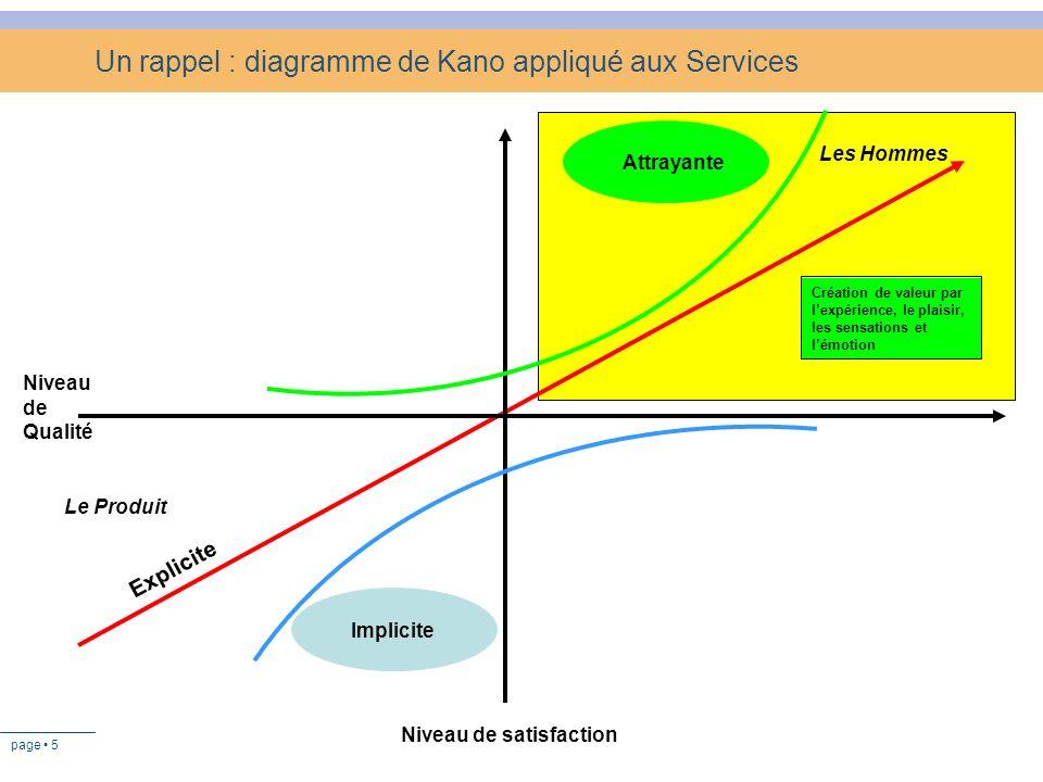 Un rappel : diagramme de Kano appliqué aux Services
