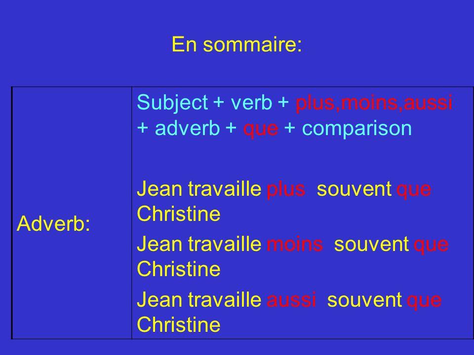 En sommaire: Adverb: Subject + verb + plus,moins,aussi + adverb + que + comparison. Jean travaille plus souvent que Christine.