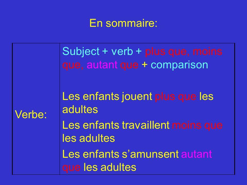En sommaire:Verbe: Subject + verb + plus que, moins que, autant que + comparison. Les enfants jouent plus que les adultes.