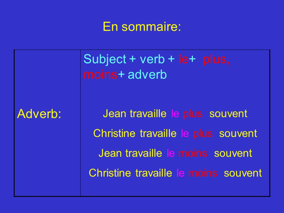 Subject + verb + le+ plus, moins+ adverb