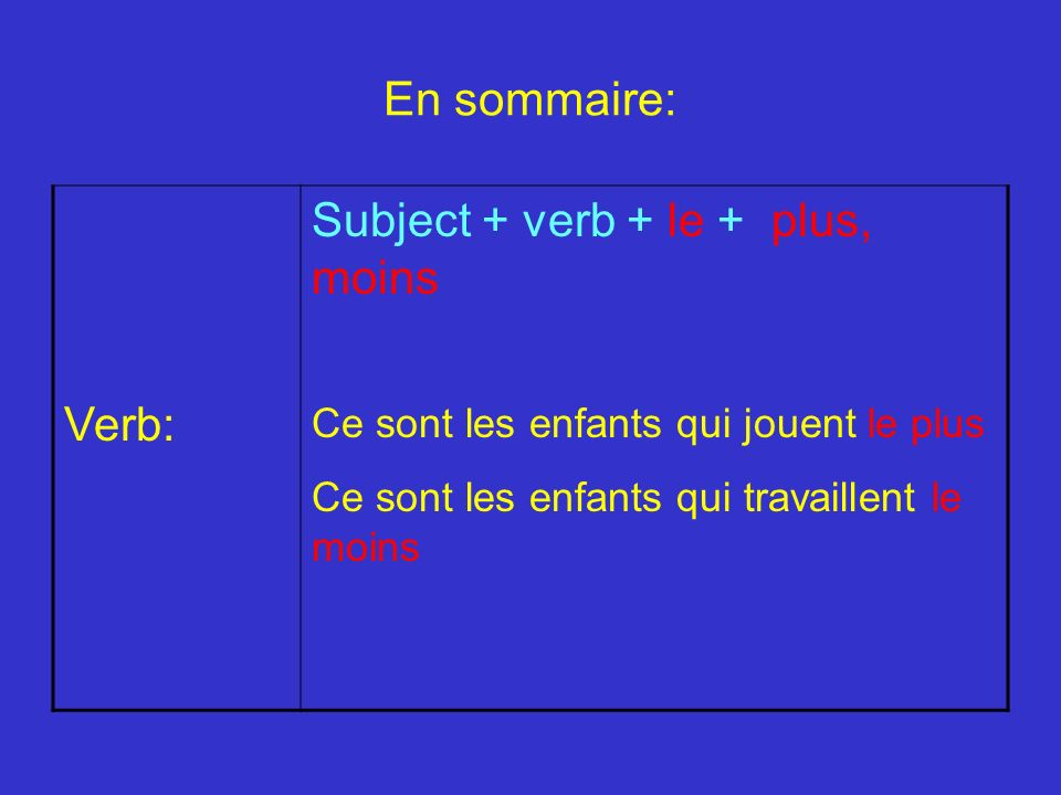 Subject + verb + le + plus, moins