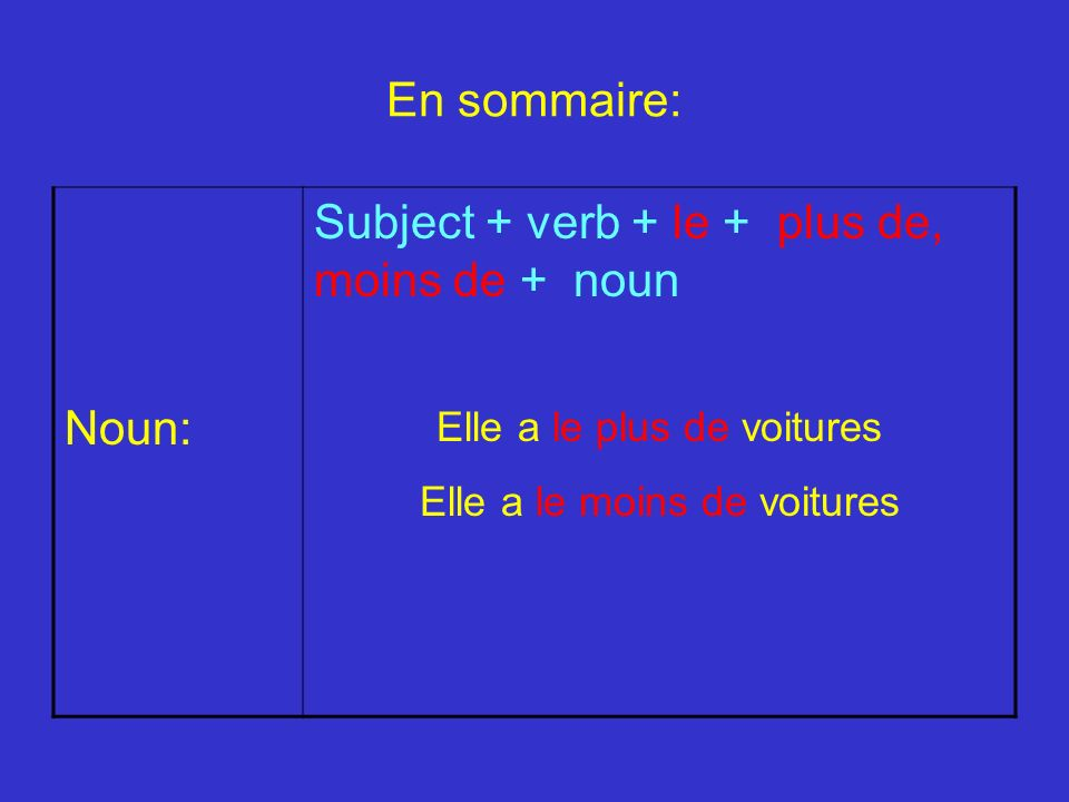 Subject + verb + le + plus de, moins de + noun