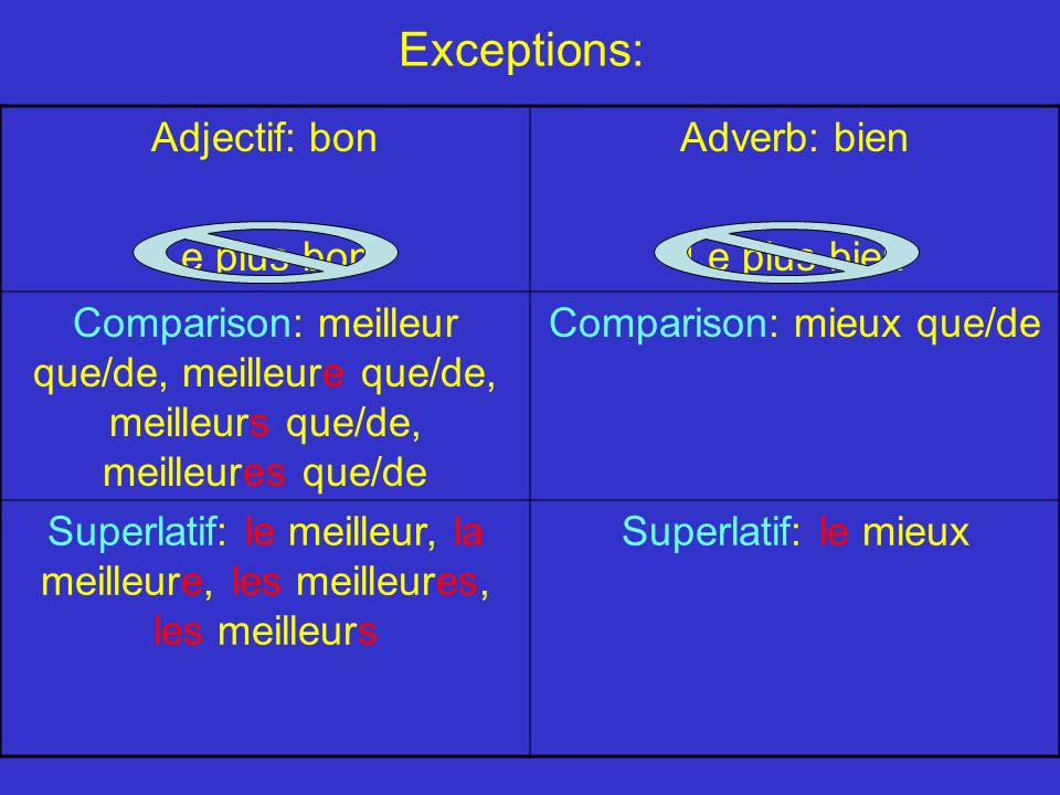Exceptions: Adjectif: bon Le plus bon Adverb: bien Le plus bien