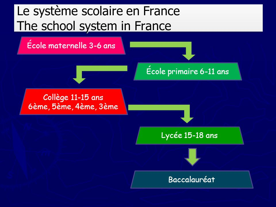 Le système scolaire en France The school system in France