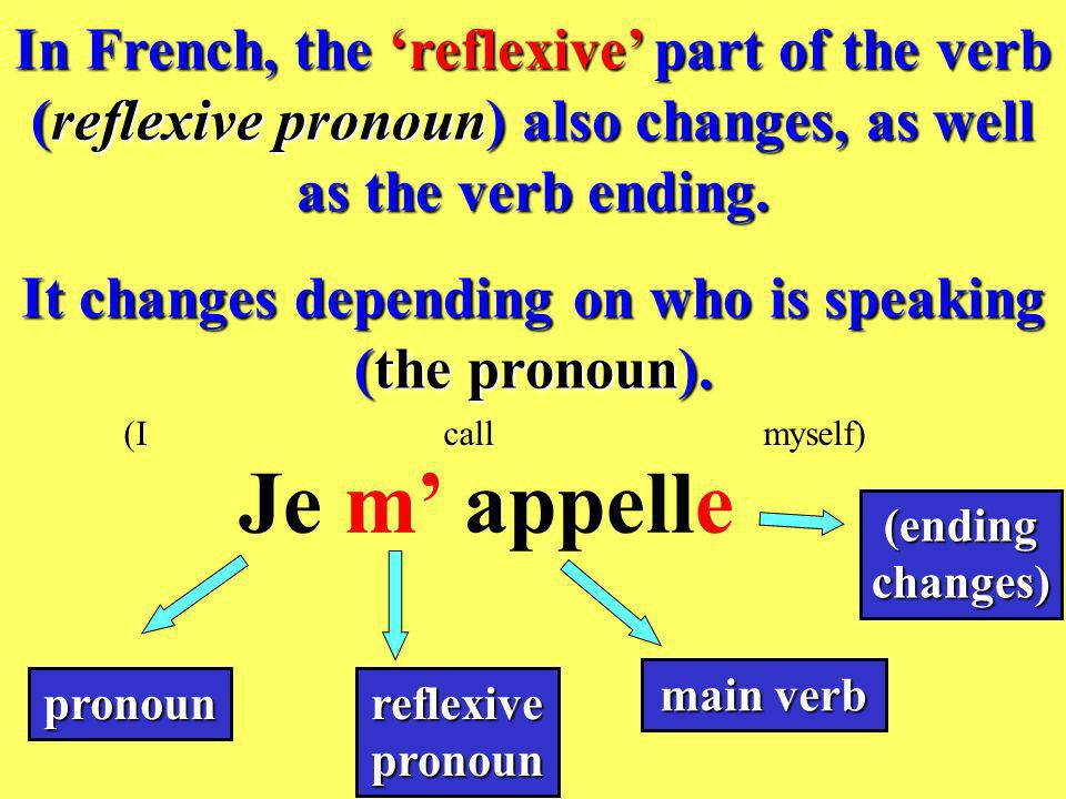 It changes depending on who is speaking (the pronoun).
