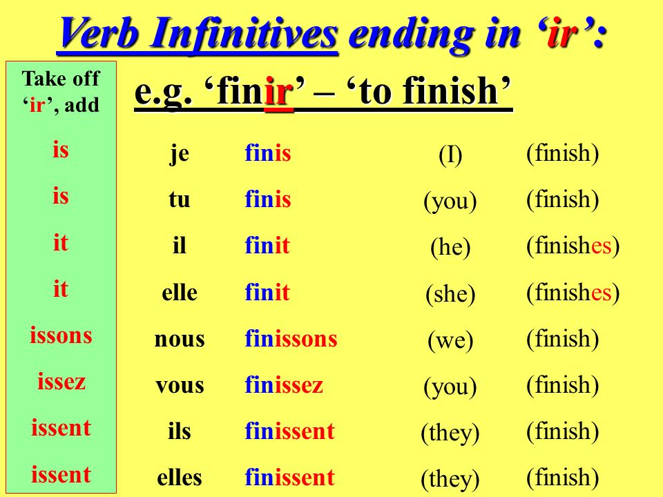 Verb Infinitives ending in 'ir':
