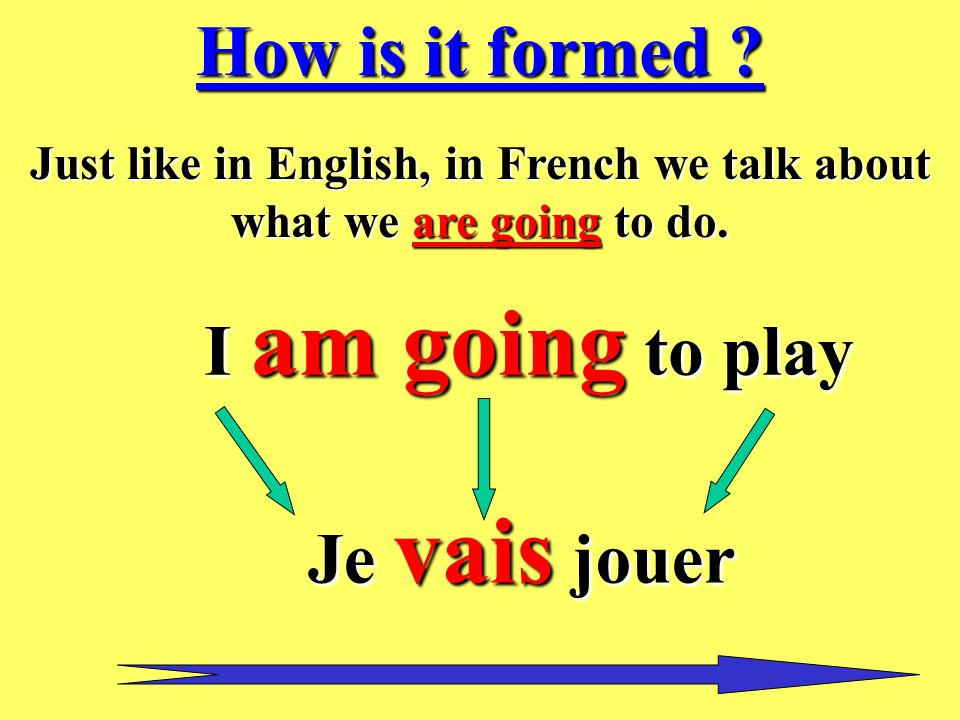 Just like in English, in French we talk about what we are going to do.