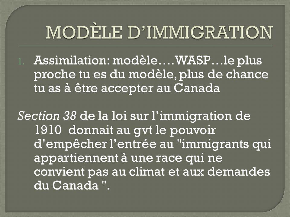 MODÈLE D'IMMIGRATION Assimilation: modèle….WASP…le plus proche tu es du modèle, plus de chance tu as à être accepter au Canada.
