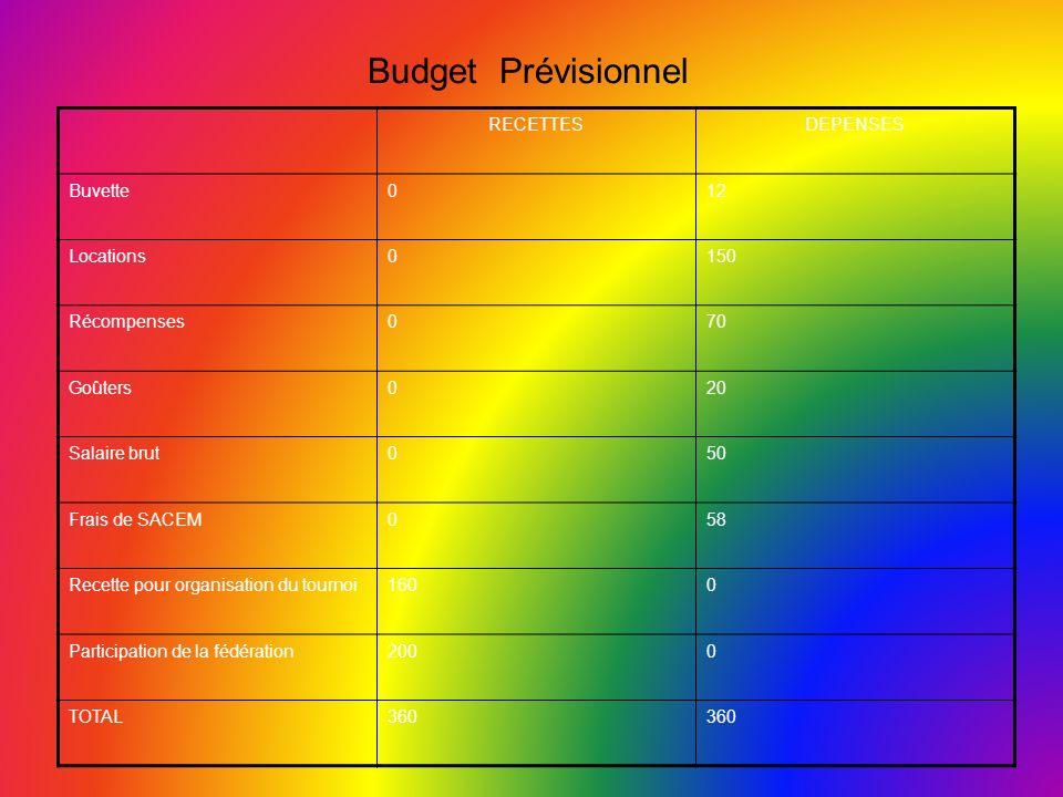 Budget Prévisionnel RECETTES DEPENSES Buvette 12 Locations 150