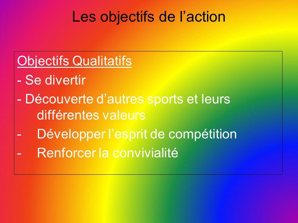 Les objectifs de l'action