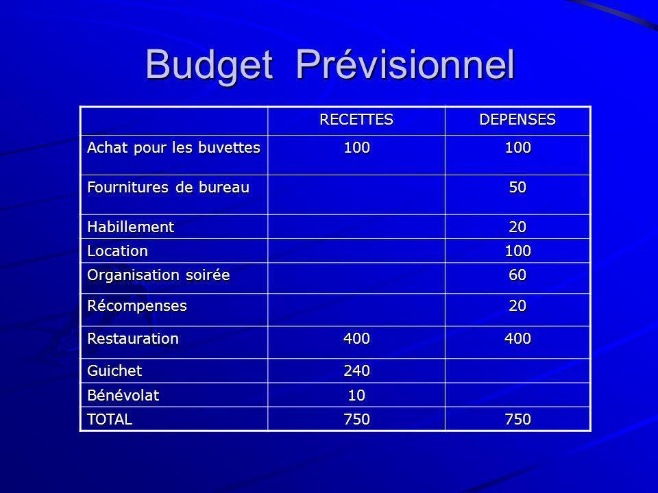 Budget Prévisionnel RECETTES DEPENSES Achat pour les buvettes 100