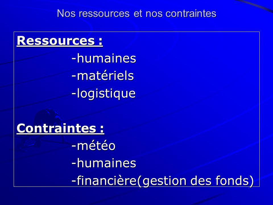 Nos ressources et nos contraintes