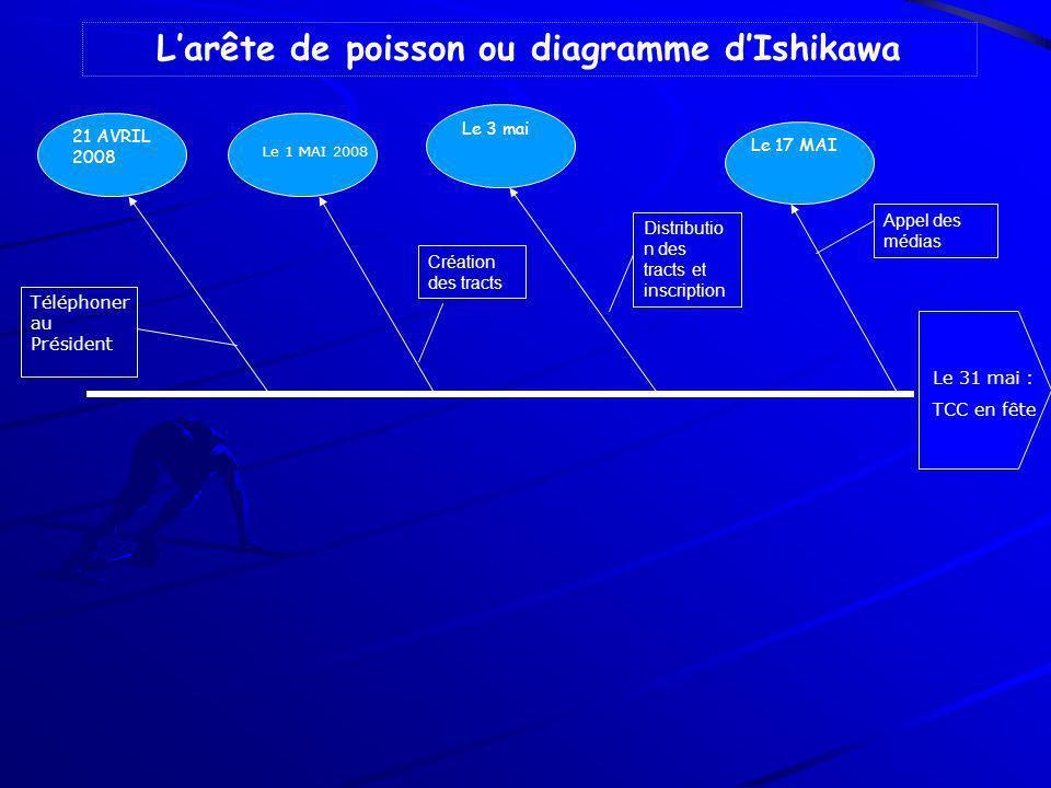 L'arête de poisson ou diagramme d'Ishikawa