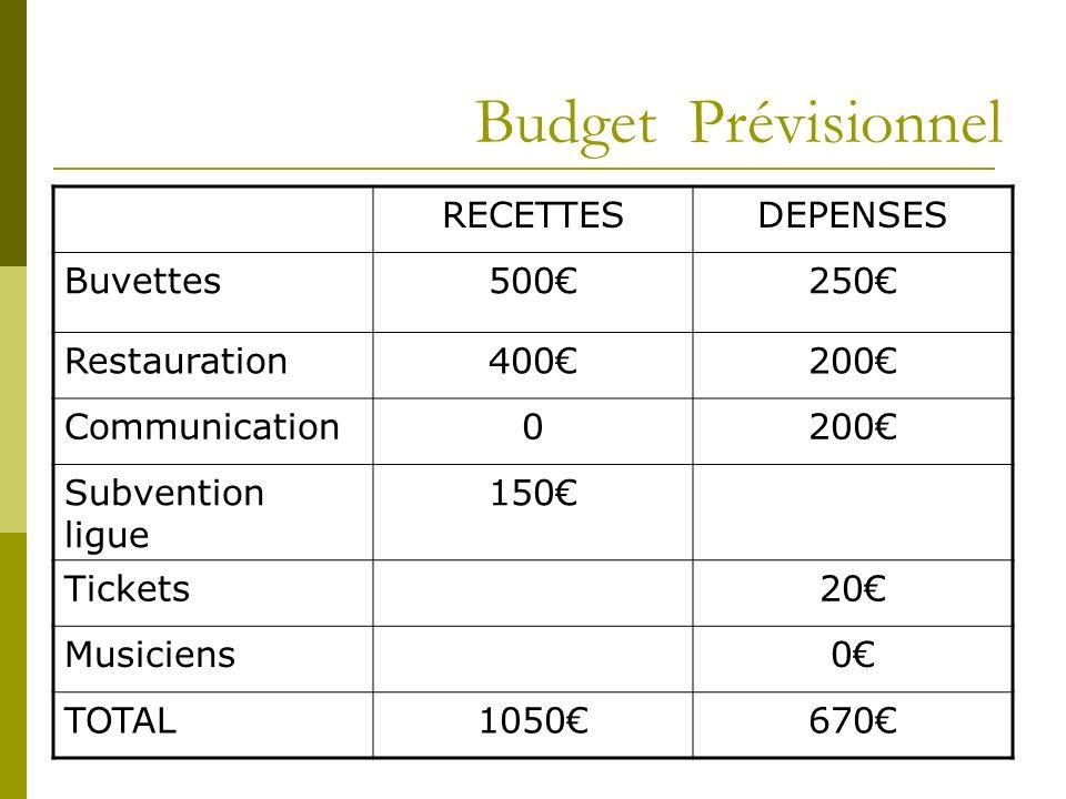 Budget Prévisionnel RECETTES DEPENSES Buvettes 500€ 250€ Restauration