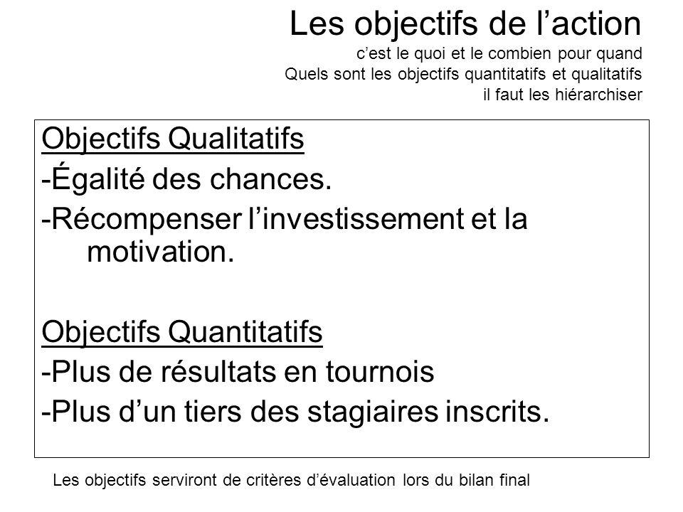 Les objectifs de l'action c'est le quoi et le combien pour quand Quels sont les objectifs quantitatifs et qualitatifs il faut les hiérarchiser