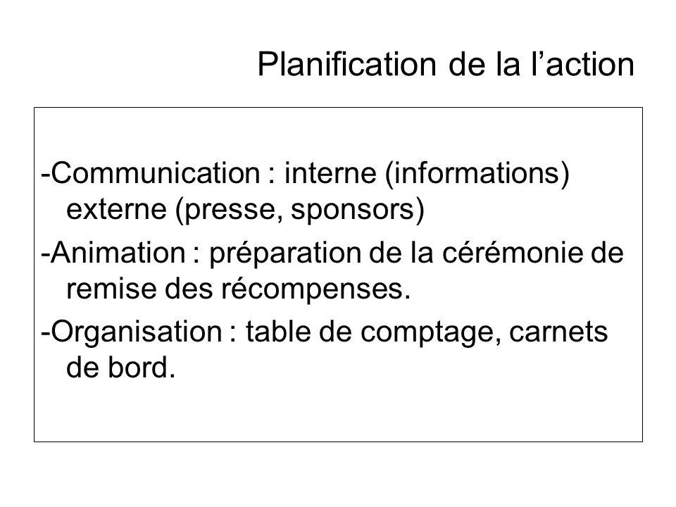 Planification de la l'action