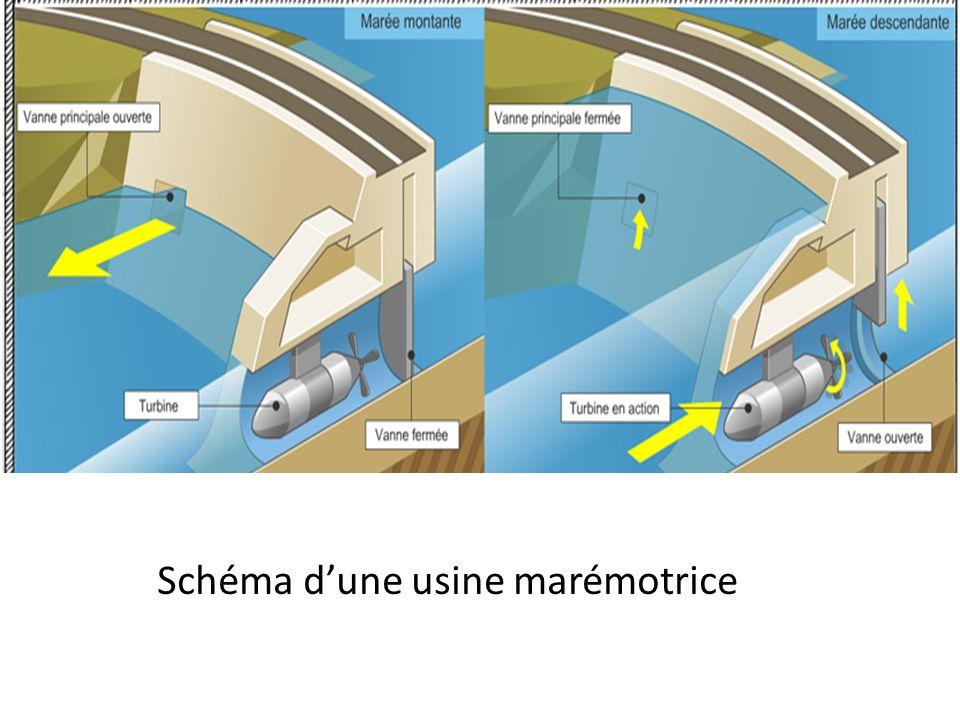 Schéma d'une usine marémotrice