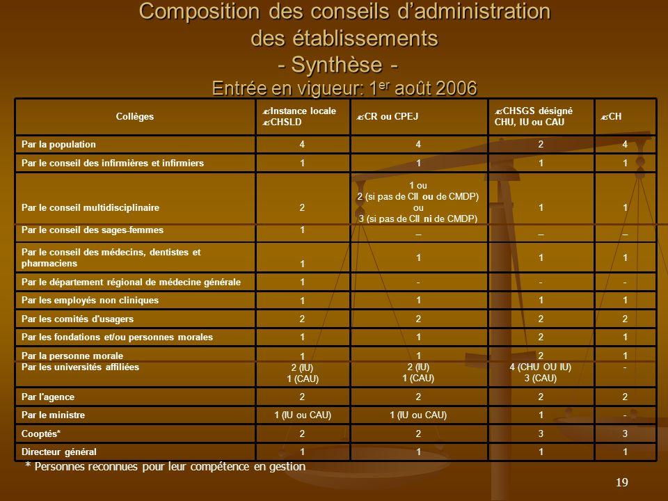 Composition des conseils d'administration des établissements - Synthèse -