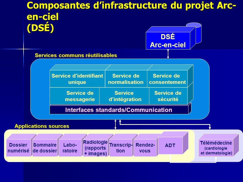 Composantes d'infrastructure du projet Arc-en-ciel (DSÉ)