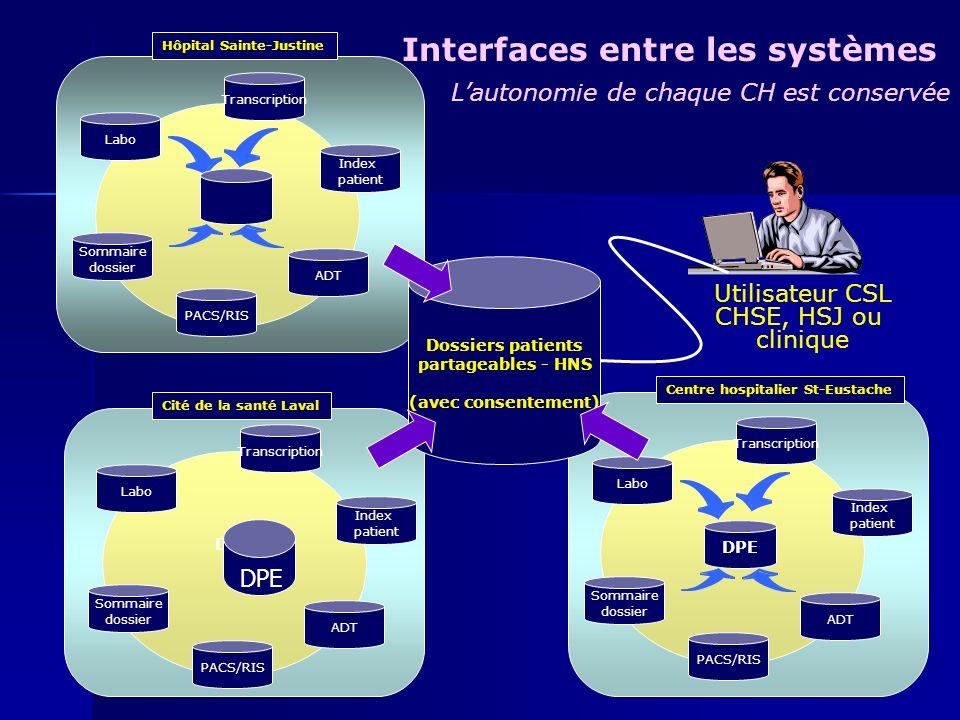 Interfaces entre les systèmes
