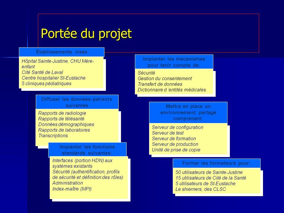Portée du projet Établissements visés