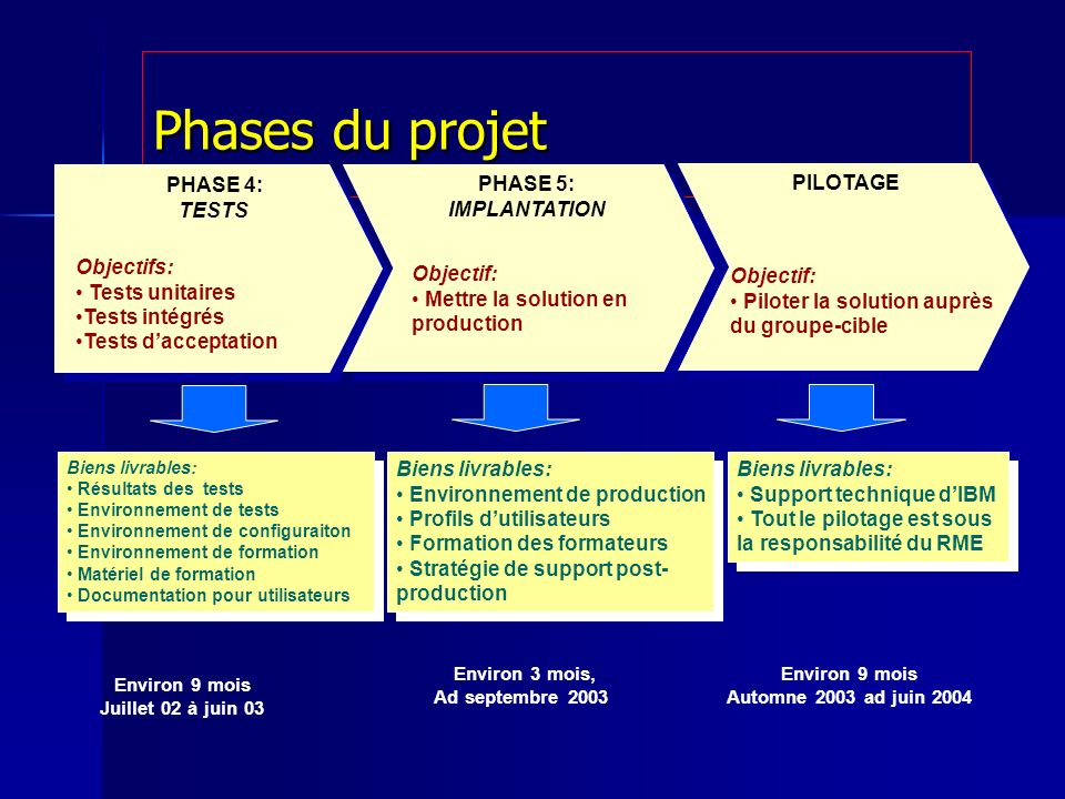 Phases du projet PHASE 4: TESTS Objectifs: Tests unitaires