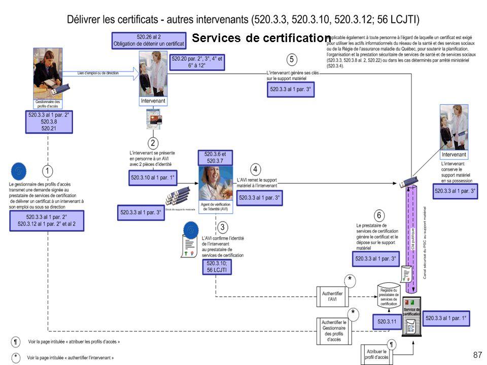 Services de certification