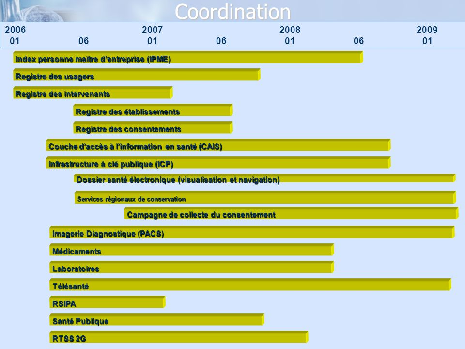 Coordination 2006. 2007. 2008. 2009. 01. 06. 01. 06. 01. 06. 01. Index personne maître d'entreprise (IPME)