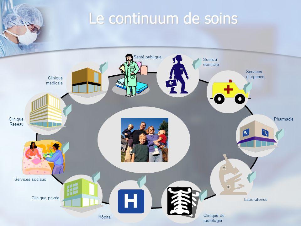 Le continuum de soins Santé publique Soins à domicile