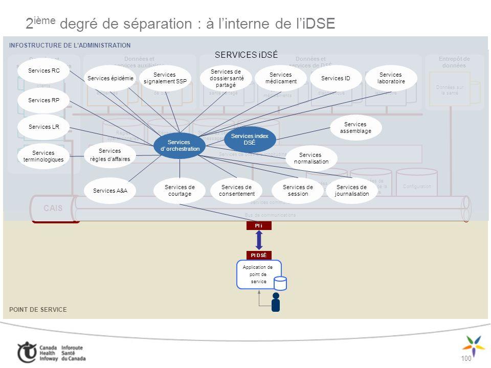 2ième degré de séparation : à l'interne de l'iDSE