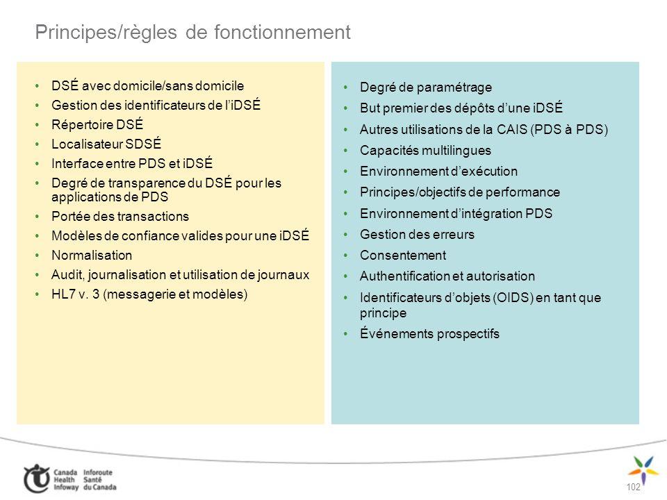Principes/règles de fonctionnement