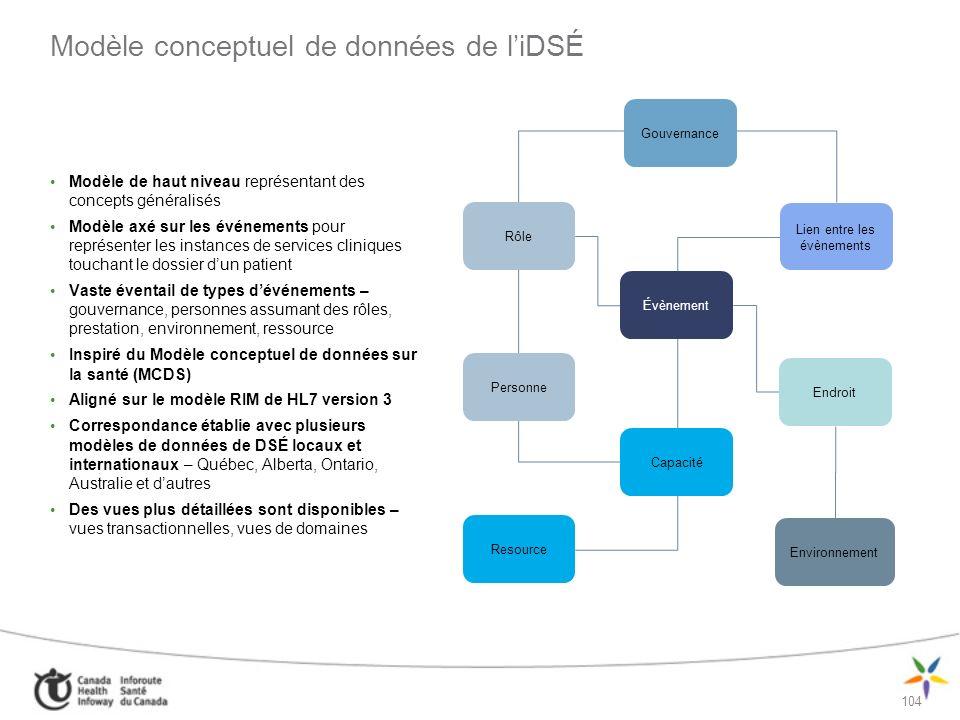 Modèle conceptuel de données de l'iDSÉ