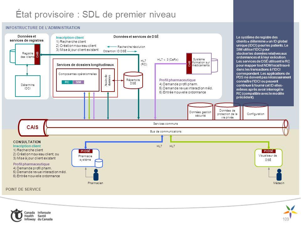 État provisoire : SDL de premier niveau