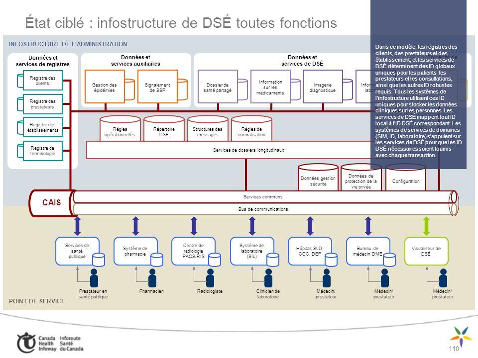 État ciblé : infostructure de DSÉ toutes fonctions